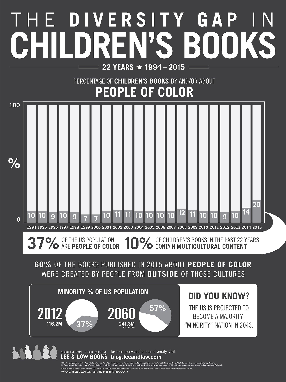childrens-books-infographic-2016-lg
