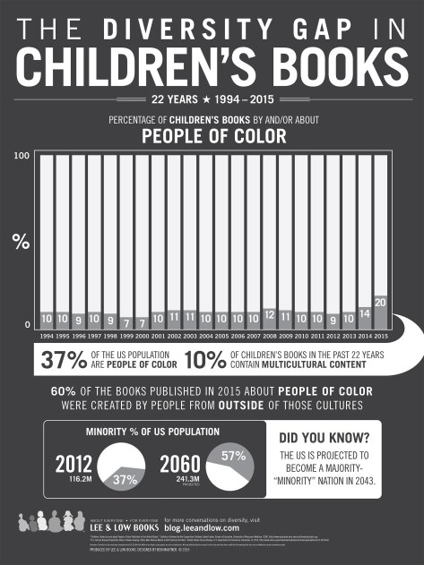 childrens-books-infographic-2016-lg