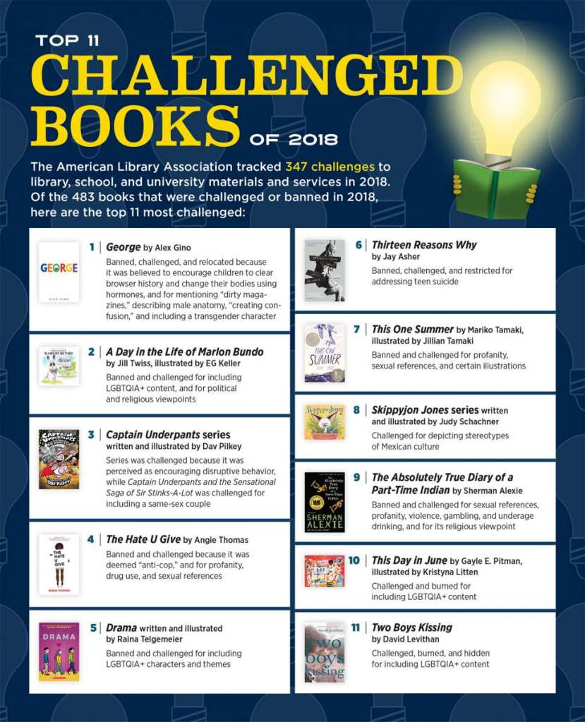"Illustrated with the logo of a lit-up lightbulb readings a book, this lists the Top 11 Challenged Books of 2018. The test is: ""The American Library Association tracked 347 challenges to library, school, and university materials and services in 2018. Of the 483 books that were challenged or banned in 2018, here are the top 11 most challenged: 1) George by Alex Gino. Banned, challenged, and relocated because it was believed to encourage children to clear browser history and change their bodies using hormones, and for mentioning ""dirty magazines,"" and including a transgender character. 2)A Day in the Life of Marlon Bundo. by Jill Twiss, illustrated by EG Keller. Banned and challenged for including LGBTQIA+ content, and for political and religious viewpoints. 3) Captain Underpants series. written and illustrated by Dav Pilkey. Series was challenged because it was perceived as encouraging disruptive behavior, while Captain Underpants and the Sensational Saga of Sir Stinks-A-Lot was challenged for including a same-sex couple.  4) The Hate U Give. by Angie Thomas. Banned and challenged because it was deemed ""anti-cop"" and for profanity, drug use, and sexual reference. 5) Drama, written and illustrated by Raina Telgemeier. Banned and challenged for including LGBTQIA+ characters and themes.  6) Thirteen Reasons Why. By Jay Asher. Banned, challenged, and restricted for addressing teen suicide. 7) This One Summer, by Mariko Tamaki, illustrated by Jillian Tamaki.  Banned and challenged for profanity, sexual references, and certain illustrations. 8) Skippyjon Jones series. Written and illustrated by Judy Schachner. Challenged for depicting stereotypes of Mexican culture. 9) The Absolutely True Diary of a Part-Time Indian. by Sherman Alexie. Banned and challenged for sexual references, profanity, violence, gambling, and underage drinking, and for its religious viewpoint. 10) This Day In June. by Gayle E. Pitman, illustrated by Kristyna Litten. Challenged and burned for including LGBTQIA+ content. 11) Two Boys Kissing. By David Levithan. Challenged, burned, and hidden for including LGBTQIA+ content."